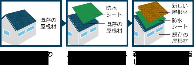 こちらが施工前の屋根材です。 屋根材の上に防水紙を貼ります。 新しい屋根材を設置します。